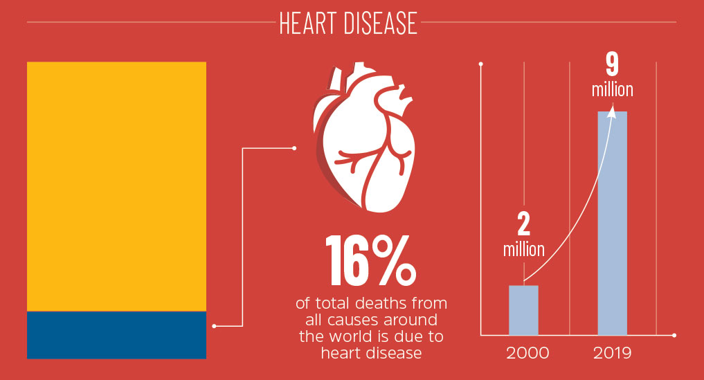 NCDs ARE LEADING CAUSES OF DEATH AND DISABILITY: WHO